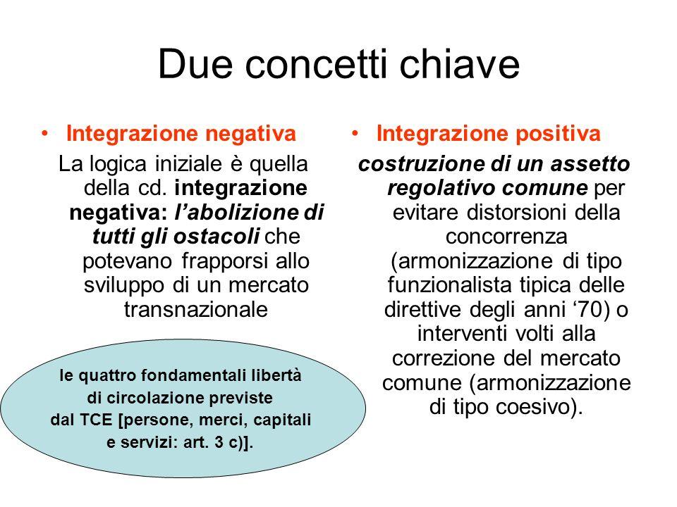 Due concetti chiave Integrazione negativa La logica iniziale è quella della cd.