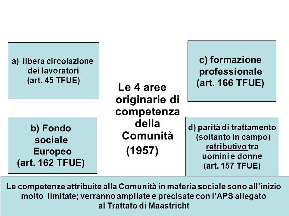 Le 4 aree originarie di competenza della Comunità (1957) a)libera circolazione dei lavoratori (art.