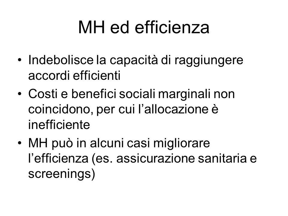 MH ed efficienza Indebolisce la capacità di raggiungere accordi efficienti Costi e benefici sociali marginali non coincidono, per cui lallocazione è inefficiente MH può in alcuni casi migliorare lefficienza (es.