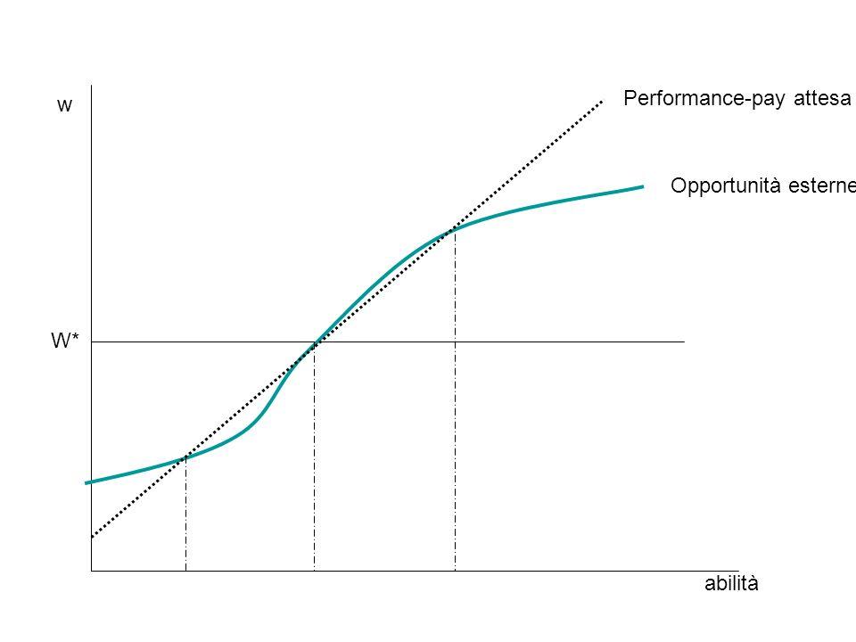 w W* abilità Opportunità esterne Performance-pay attesa