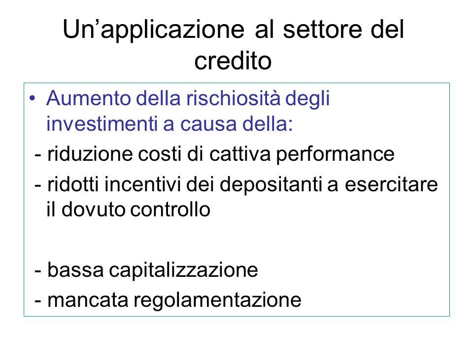 Unapplicazione al settore del credito Aumento della rischiosità degli investimenti a causa della: - riduzione costi di cattiva performance - ridotti incentivi dei depositanti a esercitare il dovuto controllo - bassa capitalizzazione - mancata regolamentazione