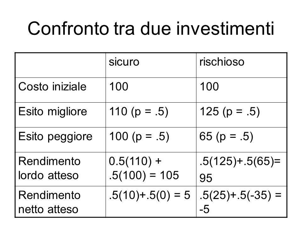 Confronto tra due investimenti sicurorischioso Costo iniziale100 Esito migliore110 (p =.5)125 (p =.5) Esito peggiore100 (p =.5)65 (p =.5) Rendimento lordo atteso 0.5(110) +.5(100) = 105.5(125)+.5(65)= 95 Rendimento netto atteso.5(10)+.5(0) = 5.5(25)+.5(-35) = -5