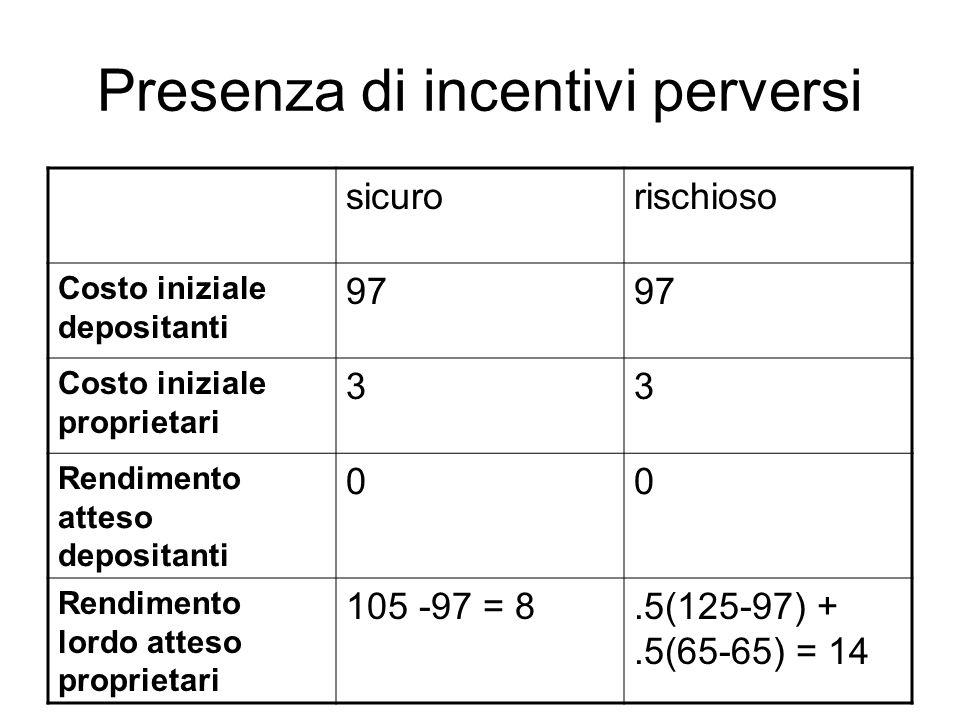 Presenza di incentivi perversi sicurorischioso Costo iniziale depositanti 97 Costo iniziale proprietari 33 Rendimento atteso depositanti 00 Rendimento