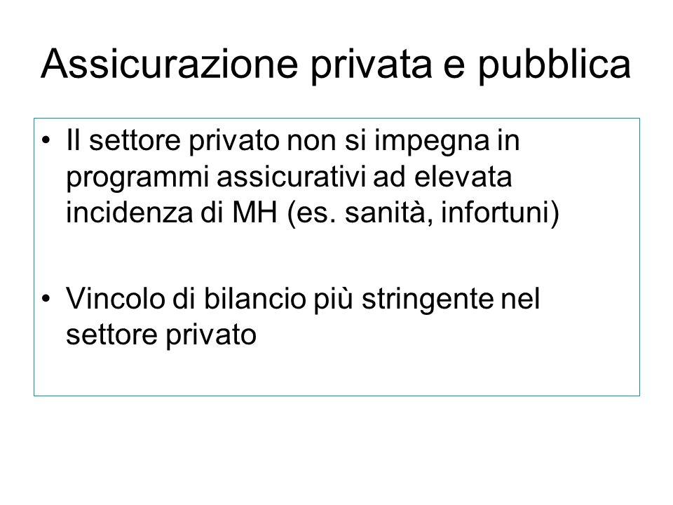 Assicurazione privata e pubblica Il settore privato non si impegna in programmi assicurativi ad elevata incidenza di MH (es. sanità, infortuni) Vincol