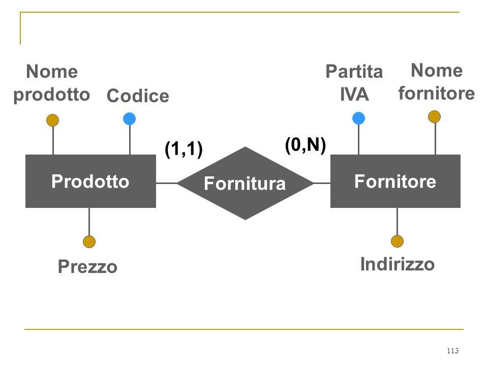 113 Indirizzo Partita IVA Nome fornitore Nome prodotto Prezzo Codice Fornitura ProdottoFornitore (1,1) (0,N)