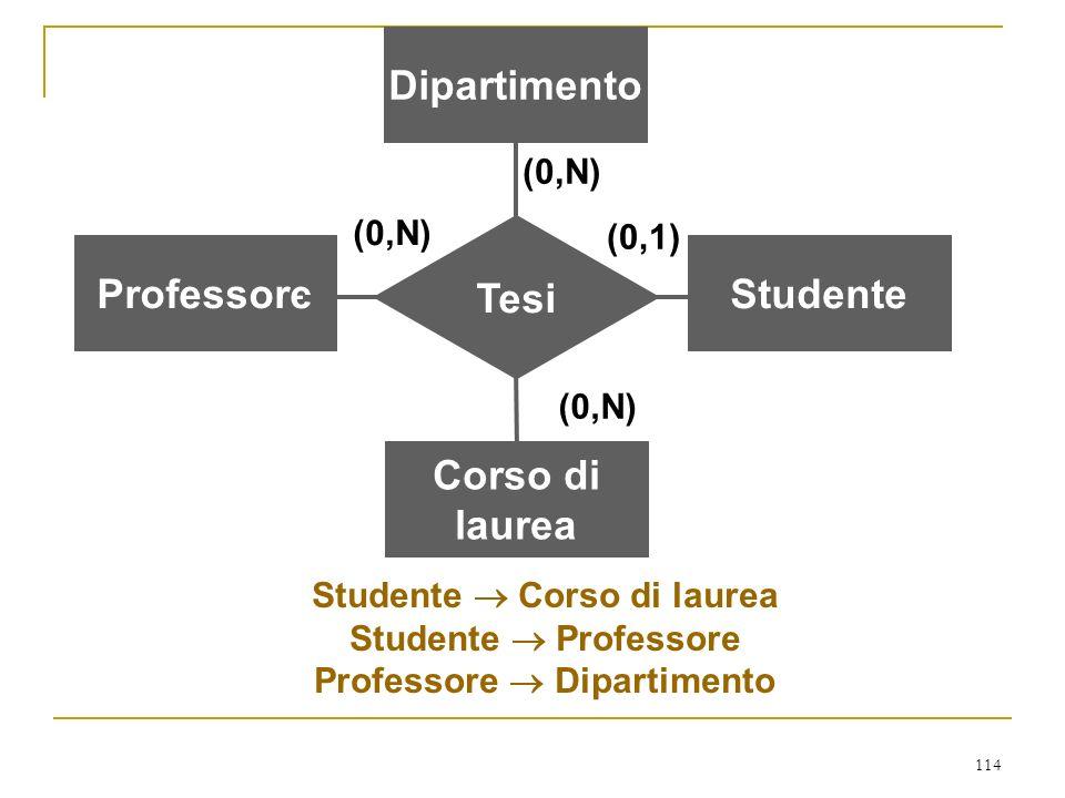 114 ProfessoreStudente Corso di laurea Tesi (0,N) (0,1) (0,N) Dipartimento (0,N) Studente Corso di laurea Studente Professore Professore Dipartimento