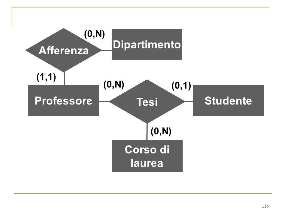 116 ProfessoreStudente Corso di laurea Tesi (0,N) (0,1) (0,N) Dipartimento Afferenza (1,1) (0,N)
