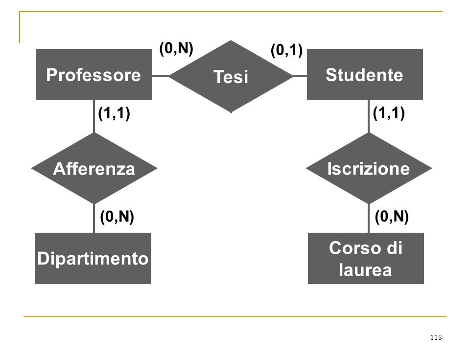 118 ProfessoreStudente Tesi (0,N) (0,1) Dipartimento Afferenza (0,N) (1,1) Corso di laurea (0,N) Corso di laurea Iscrizione (0,N) (1,1)