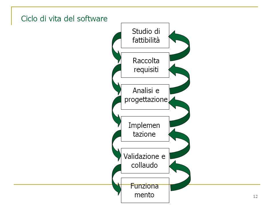 12 Ciclo di vita del software Funziona mento Validazione e collaudo Implemen tazione Analisi e progettazione Raccolta requisiti Studio di fattibilità