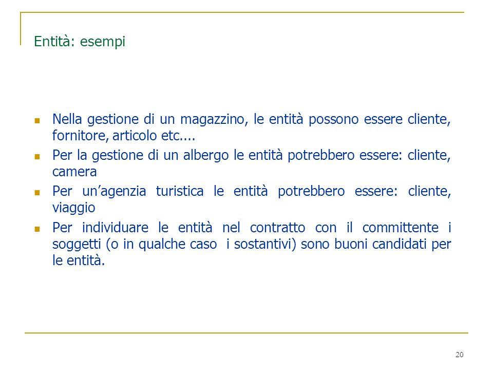 20 Entità: esempi Nella gestione di un magazzino, le entità possono essere cliente, fornitore, articolo etc.... Per la gestione di un albergo le entit