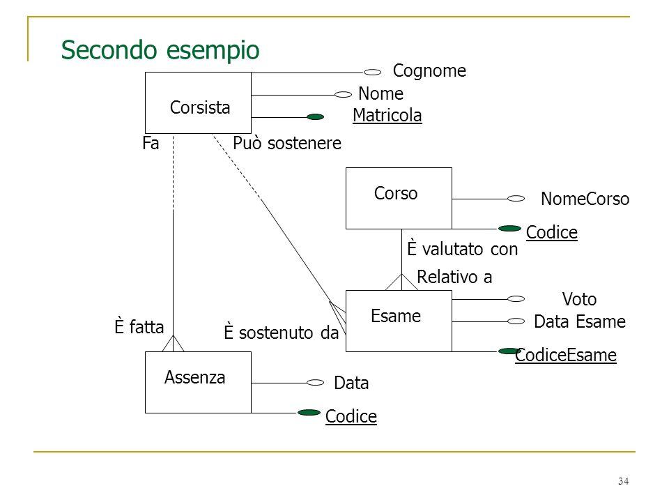 34 Secondo esempio Corsista Cognome Nome Matricola Assenza Data Codice È fatta Fa Corso NomeCorso Codice Esame Data Esame CodiceEsame È sostenuto da P