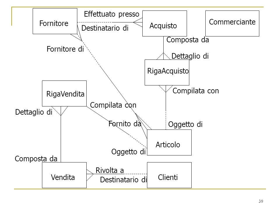 39 Fornitore Acquisto RigaAcquisto Articolo RigaVendita Commerciante VenditaClienti Destinatario di Effettuato presso Dettaglio di Composta da Oggetto
