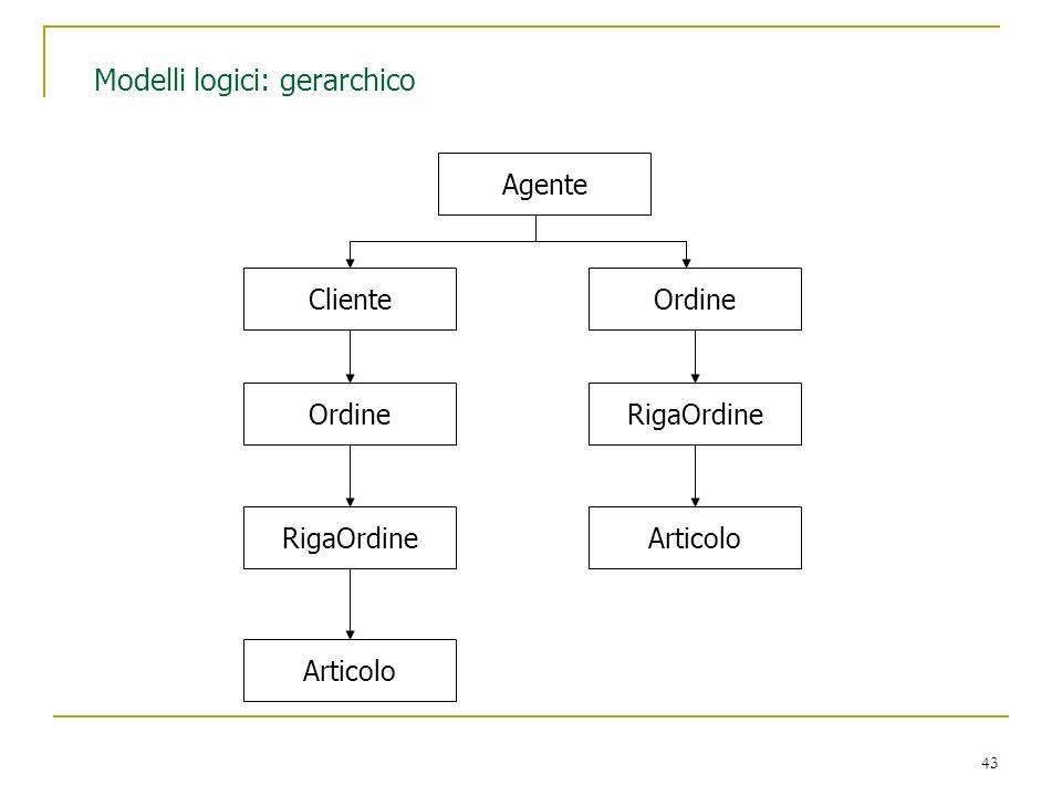 43 Modelli logici: gerarchico Agente ClienteOrdine RigaOrdine Articolo