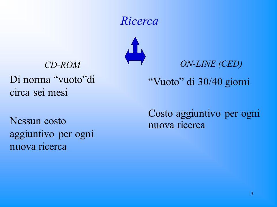 3 Ricerca ON-LINE (CED) Vuoto di 30/40 giorni Costo aggiuntivo per ogni nuova ricerca CD-ROM Di norma vuotodi circa sei mesi Nessun costo aggiuntivo p