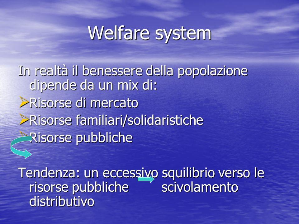 Welfare system In realtà il benessere della popolazione dipende da un mix di: Risorse di mercato Risorse di mercato Risorse familiari/solidaristiche Risorse familiari/solidaristiche Risorse pubbliche Risorse pubbliche Tendenza: un eccessivo squilibrio verso le risorse pubbliche scivolamento distributivo