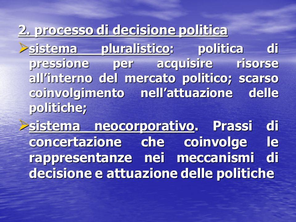 2. processo di decisione politica sistema pluralistico: politica di pressione per acquisire risorse allinterno del mercato politico; scarso coinvolgim