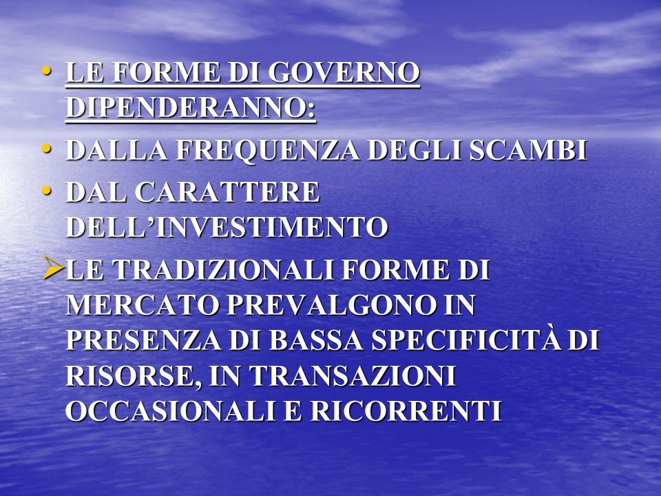 LE FORME DI GOVERNO DIPENDERANNO: LE FORME DI GOVERNO DIPENDERANNO: DALLA FREQUENZA DEGLI SCAMBI DALLA FREQUENZA DEGLI SCAMBI DAL CARATTERE DELLINVESTIMENTO DAL CARATTERE DELLINVESTIMENTO LE TRADIZIONALI FORME DI MERCATO PREVALGONO IN PRESENZA DI BASSA SPECIFICITÀ DI RISORSE, IN TRANSAZIONI OCCASIONALI E RICORRENTI LE TRADIZIONALI FORME DI MERCATO PREVALGONO IN PRESENZA DI BASSA SPECIFICITÀ DI RISORSE, IN TRANSAZIONI OCCASIONALI E RICORRENTI