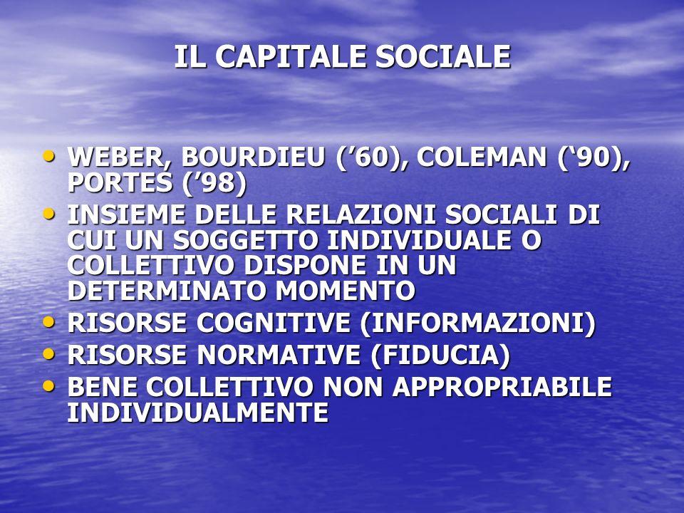 IL CAPITALE SOCIALE WEBER, BOURDIEU (60), COLEMAN (90), PORTES (98) WEBER, BOURDIEU (60), COLEMAN (90), PORTES (98) INSIEME DELLE RELAZIONI SOCIALI DI CUI UN SOGGETTO INDIVIDUALE O COLLETTIVO DISPONE IN UN DETERMINATO MOMENTO INSIEME DELLE RELAZIONI SOCIALI DI CUI UN SOGGETTO INDIVIDUALE O COLLETTIVO DISPONE IN UN DETERMINATO MOMENTO RISORSE COGNITIVE (INFORMAZIONI) RISORSE COGNITIVE (INFORMAZIONI) RISORSE NORMATIVE (FIDUCIA) RISORSE NORMATIVE (FIDUCIA) BENE COLLETTIVO NON APPROPRIABILE INDIVIDUALMENTE BENE COLLETTIVO NON APPROPRIABILE INDIVIDUALMENTE