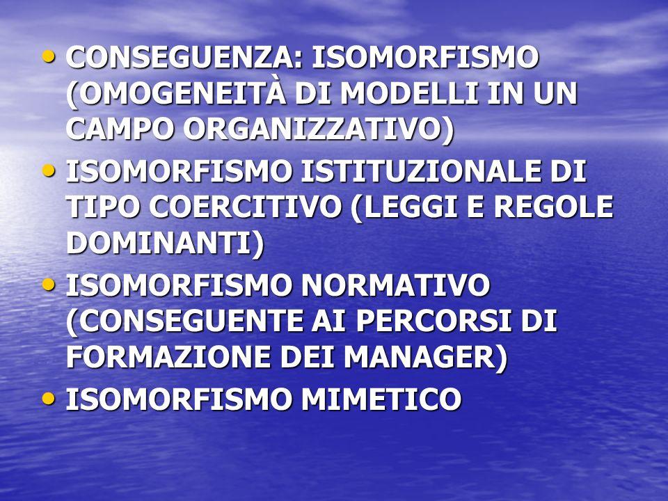 CONSEGUENZA: ISOMORFISMO (OMOGENEITÀ DI MODELLI IN UN CAMPO ORGANIZZATIVO) CONSEGUENZA: ISOMORFISMO (OMOGENEITÀ DI MODELLI IN UN CAMPO ORGANIZZATIVO) ISOMORFISMO ISTITUZIONALE DI TIPO COERCITIVO (LEGGI E REGOLE DOMINANTI) ISOMORFISMO ISTITUZIONALE DI TIPO COERCITIVO (LEGGI E REGOLE DOMINANTI) ISOMORFISMO NORMATIVO (CONSEGUENTE AI PERCORSI DI FORMAZIONE DEI MANAGER) ISOMORFISMO NORMATIVO (CONSEGUENTE AI PERCORSI DI FORMAZIONE DEI MANAGER) ISOMORFISMO MIMETICO ISOMORFISMO MIMETICO