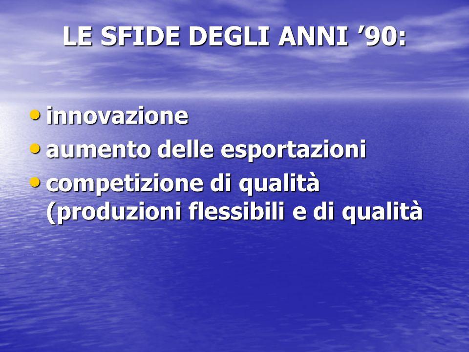 LE SFIDE DEGLI ANNI 90: innovazione innovazione aumento delle esportazioni aumento delle esportazioni competizione di qualità (produzioni flessibili e di qualità competizione di qualità (produzioni flessibili e di qualità