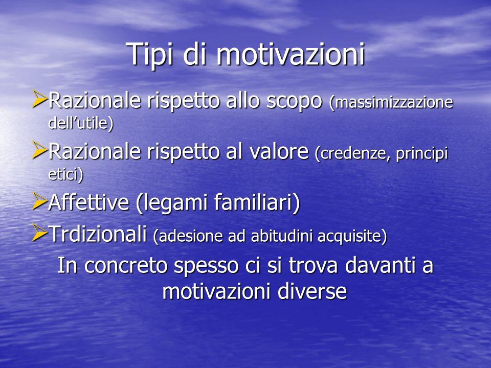 Tipi di motivazioni Razionale rispetto allo scopo (massimizzazione dellutile) Razionale rispetto allo scopo (massimizzazione dellutile) Razionale rispetto al valore (credenze, principi etici) Razionale rispetto al valore (credenze, principi etici) Affettive (legami familiari) Affettive (legami familiari) Trdizionali (adesione ad abitudini acquisite) Trdizionali (adesione ad abitudini acquisite) In concreto spesso ci si trova davanti a motivazioni diverse