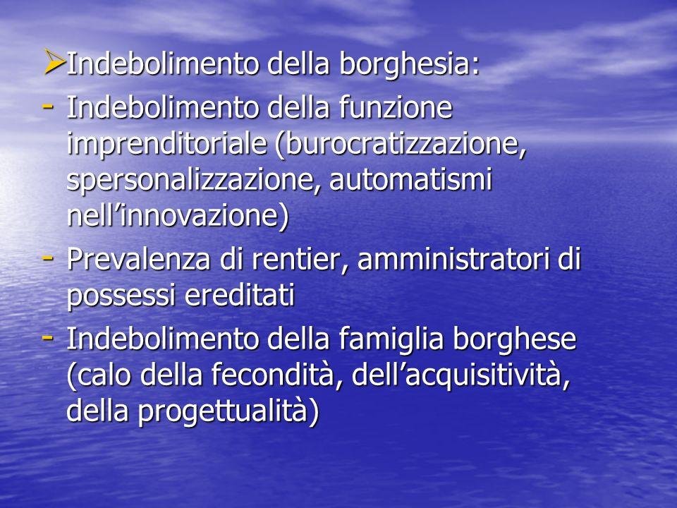 Indebolimento della borghesia: Indebolimento della borghesia: - Indebolimento della funzione imprenditoriale (burocratizzazione, spersonalizzazione, automatismi nellinnovazione) - Prevalenza di rentier, amministratori di possessi ereditati - Indebolimento della famiglia borghese (calo della fecondità, dellacquisitività, della progettualità)
