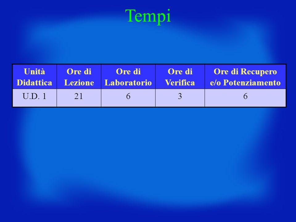 Unità Didattica Ore di Lezione Ore di Laboratorio Ore di Verifica Ore di Recupero e/o Potenziamento U.D. 121636 Tempi