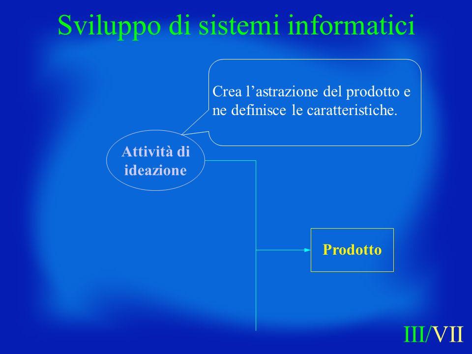 Crea lastrazione del prodotto e ne definisce le caratteristiche. Sviluppo di sistemi informatici III/VII Attività di ideazione Prodotto