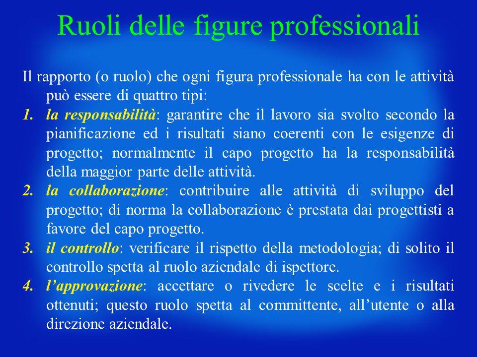 Il rapporto (o ruolo) che ogni figura professionale ha con le attività può essere di quattro tipi: 1.la responsabilità: garantire che il lavoro sia sv