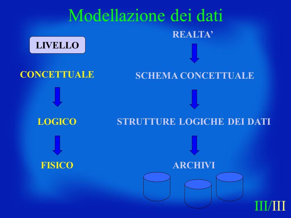 CONCETTUALE LOGICO FISICO REALTA SCHEMA CONCETTUALE STRUTTURE LOGICHE DEI DATI ARCHIVI LIVELLO Modellazione dei dati III/III