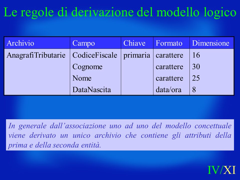 In generale dallassociazione uno ad uno del modello concettuale viene derivato un unico archivio che contiene gli attributi della prima e della second
