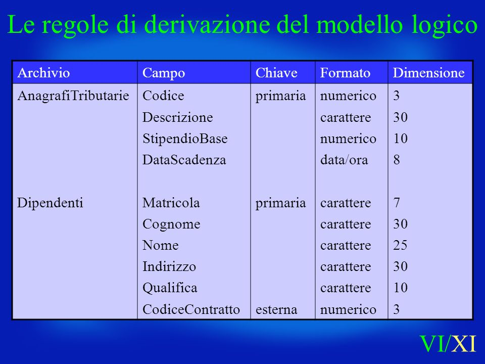 ArchivioCampoChiaveFormatoDimensione AnagrafiTributarie Dipendenti Codice Descrizione StipendioBase DataScadenza Matricola Cognome Nome Indirizzo Qual