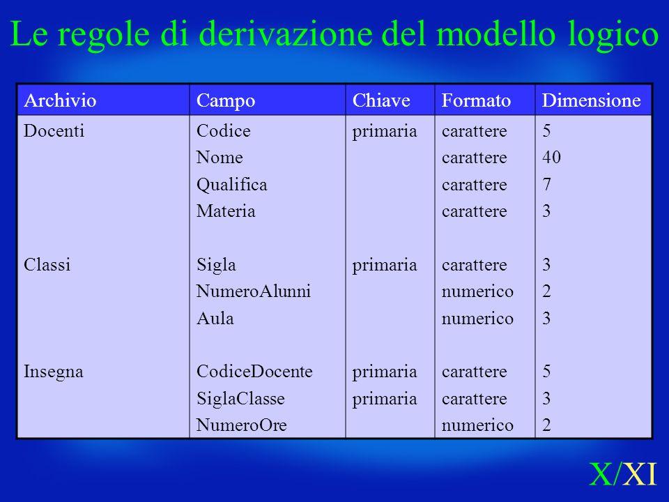 ArchivioCampoChiaveFormatoDimensione Docenti Classi Insegna Codice Nome Qualifica Materia Sigla NumeroAlunni Aula CodiceDocente SiglaClasse NumeroOre