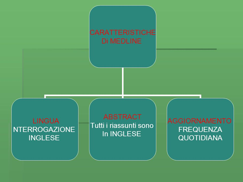 CARATTERISTICHE Di MEDLINE LINGUA NTERROGAZIONE INGLESE ABSTRACT Tutti i riassunti sono In INGLESE AGGIORNAMENTO FREQUENZA QUOTIDIANA