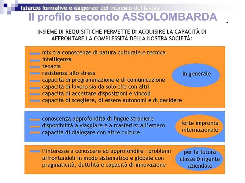Il profilo secondo ASSOLOMBARDA Istanze formative e esigenze del mercato del lavoro