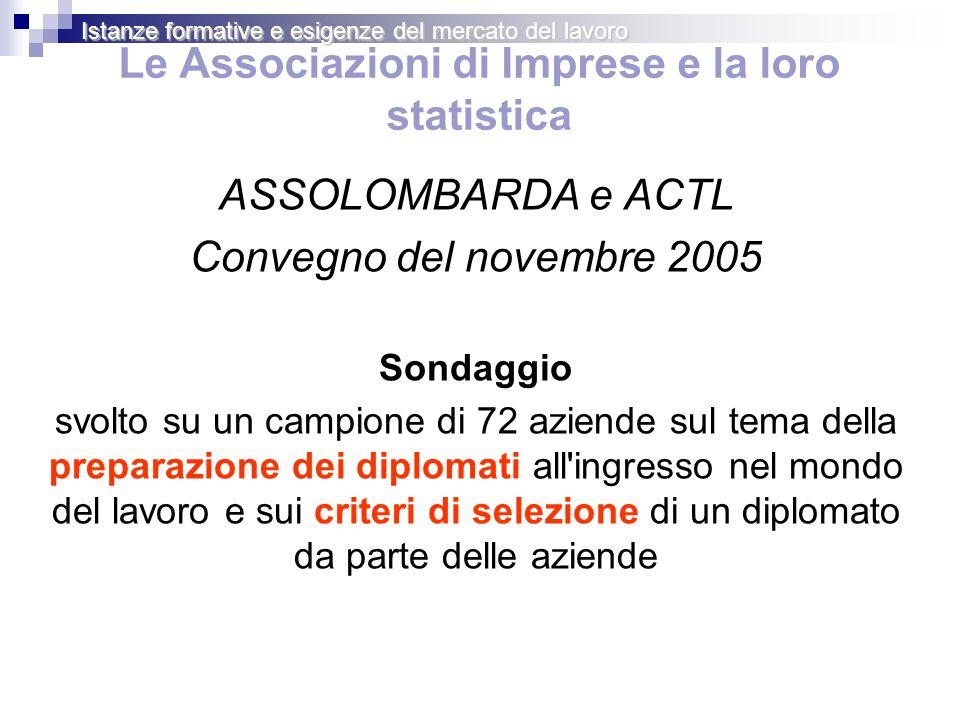 Le Associazioni di Imprese e la loro statistica ASSOLOMBARDA e ACTL Convegno del novembre 2005 Sondaggio svolto su un campione di 72 aziende sul tema