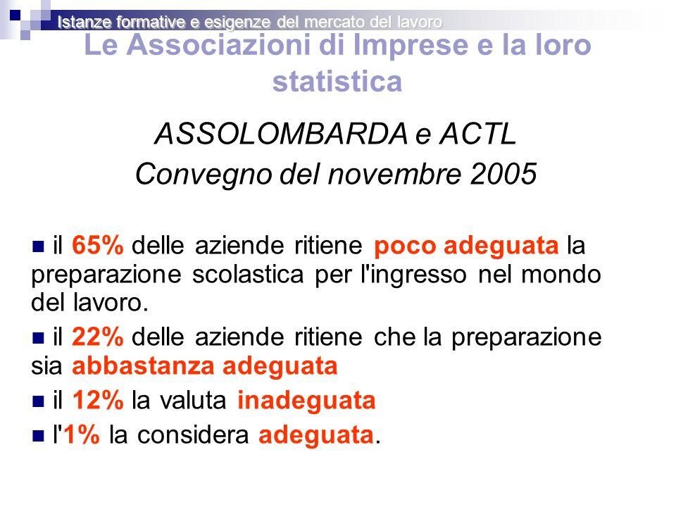 Le Associazioni di Imprese e la loro statistica ASSOLOMBARDA e ACTL Convegno del novembre 2005 il 65% delle aziende ritiene poco adeguata la preparazione scolastica per l ingresso nel mondo del lavoro.