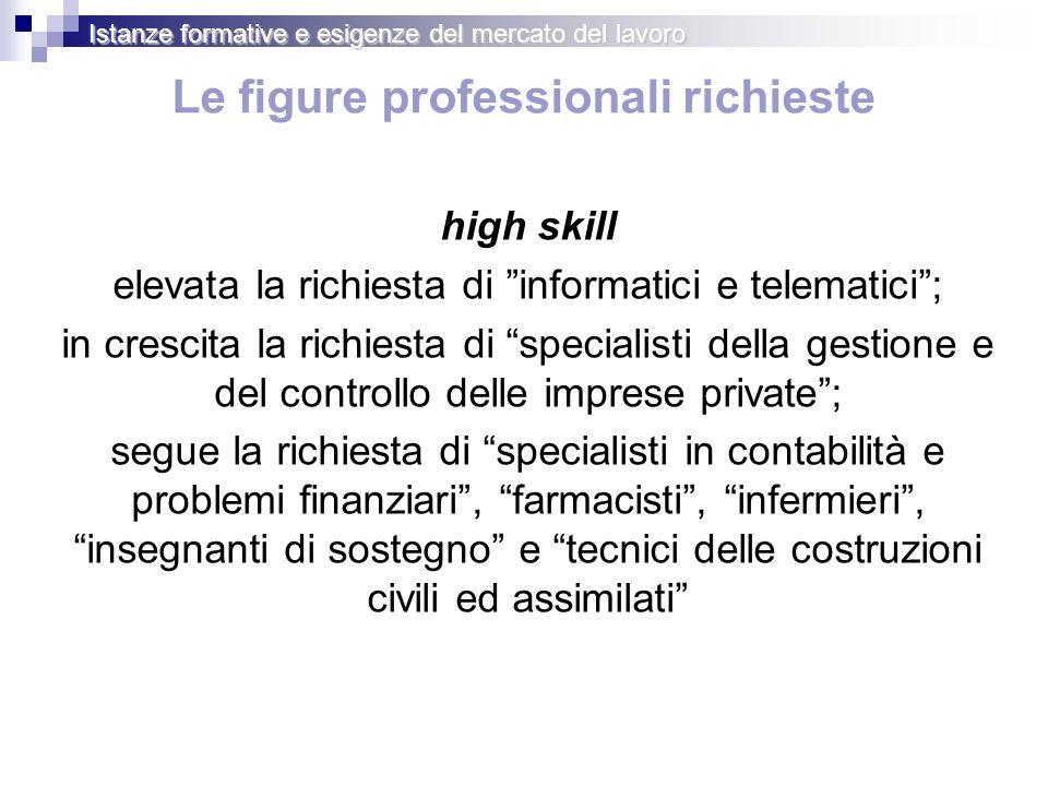Le figure professionali richieste high skill elevata la richiesta di informatici e telematici; in crescita la richiesta di specialisti della gestione