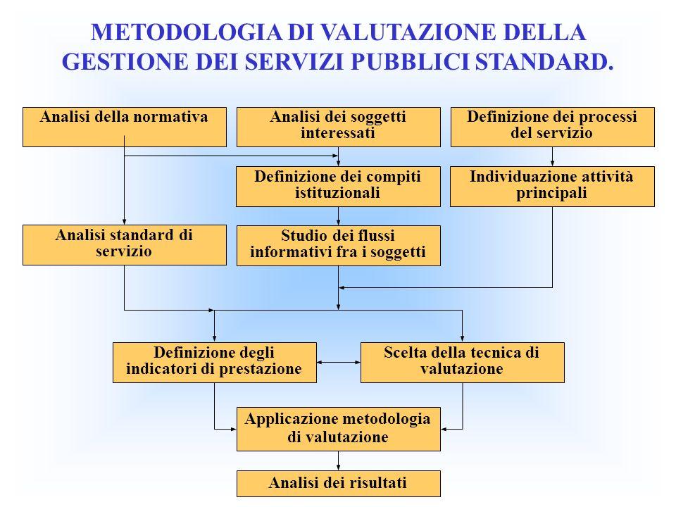 METODOLOGIA DI VALUTAZIONE DELLA GESTIONE DEI SERVIZI PUBBLICI STANDARD. Analisi della normativaAnalisi dei soggetti interessati Definizione dei proce