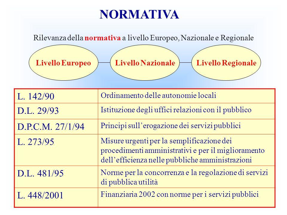 L. 142/90 Ordinamento delle autonomie locali D.L. 29/93 Istituzione degli uffici relazioni con il pubblico D.P.C.M. 27/1/94 Principi sullerogazione de