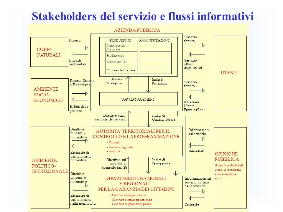 Stakeholders del servizio e flussi informativi