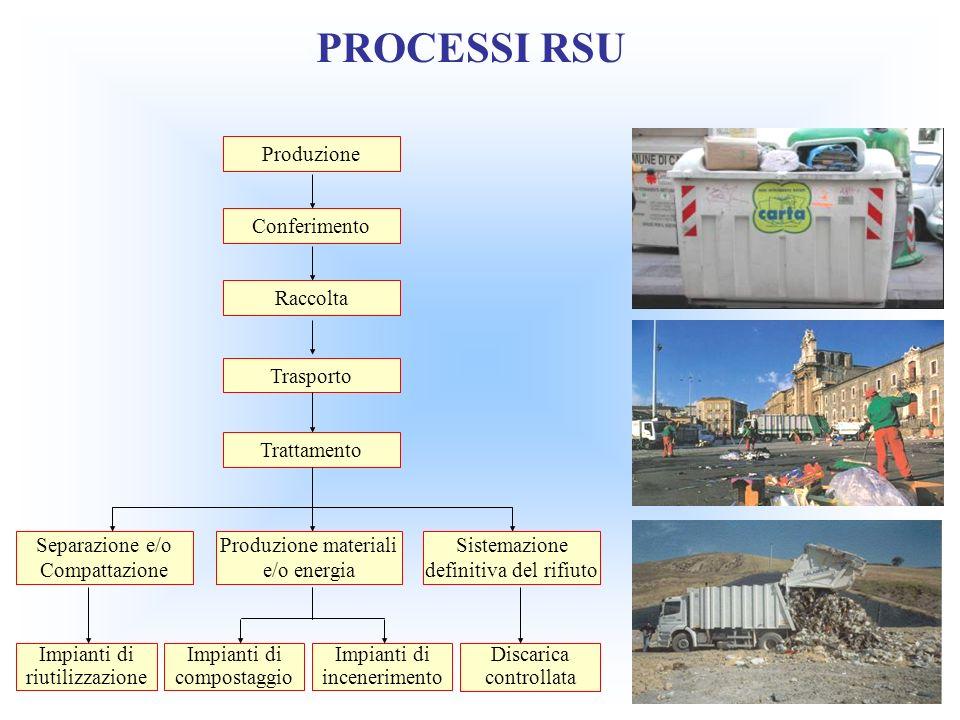 PROCESSI RSU Produzione Conferimento Raccolta Trasporto Trattamento Separazione e/o Compattazione Impianti di riutilizzazione Impianti di compostaggio