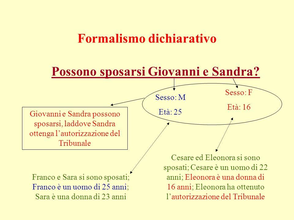 Formalismo dichiarativo Possono sposarsi Giovanni e Sandra.