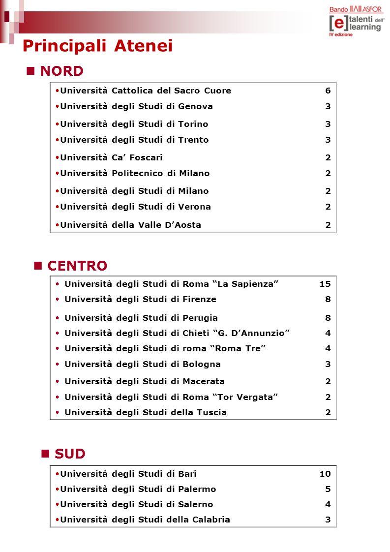 Principali Atenei Università Cattolica del Sacro Cuore6 Università degli Studi di Genova3 Università degli Studi di Torino3 Università degli Studi di