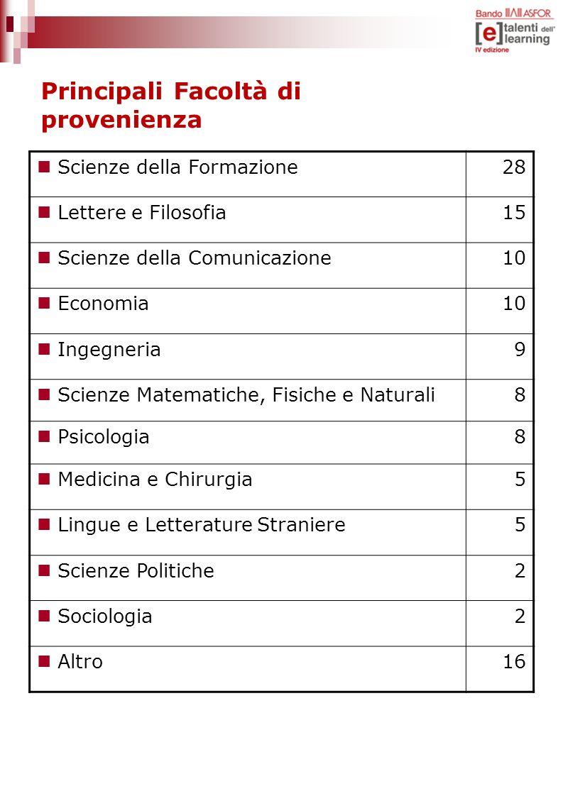 Principali Facoltà di provenienza Scienze della Formazione28 Lettere e Filosofia15 Scienze della Comunicazione10 Economia10 Ingegneria9 Scienze Matema
