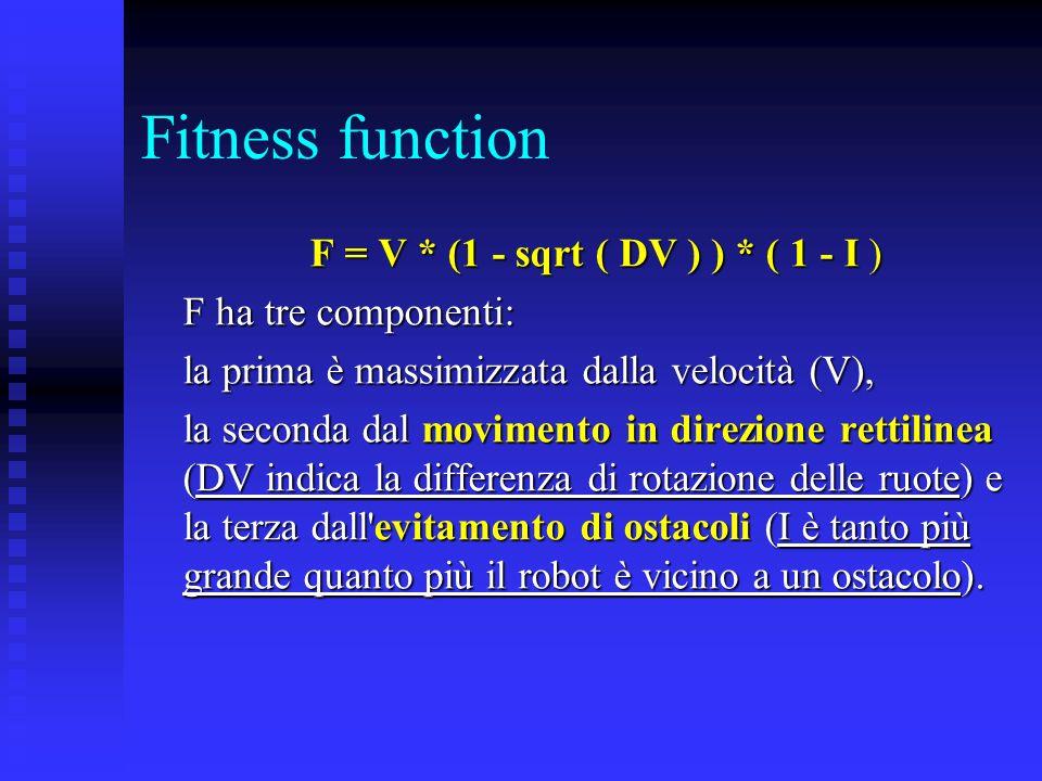 Fitness function F = V * (1 - sqrt ( DV ) ) * ( 1 - I ) F ha tre componenti: la prima è massimizzata dalla velocità (V), la seconda dal movimento in d
