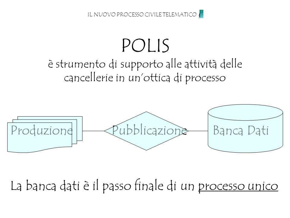 POLIS è strumento di supporto alle attività delle cancellerie in unottica di processo IL NUOVO PROCESSO CIVILE TELEMATICO Produzione Pubblicazione Banca Dati La banca dati è il passo finale di un processo unico