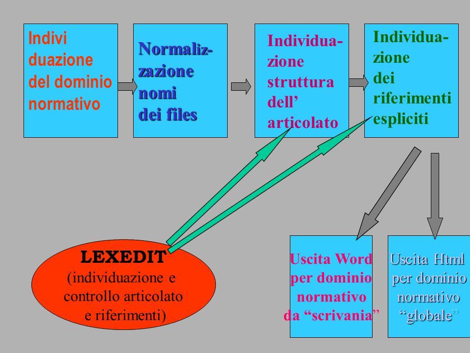 Uscita Word per dominio normativo da scrivania Normal iz- zazionenomi dei files Indivi duazione del dominio normativo Individua- zione struttura dell articolato Individua- zione dei riferimenti espliciti LEXEDIT (individuazione e controllo articolato e riferimenti)