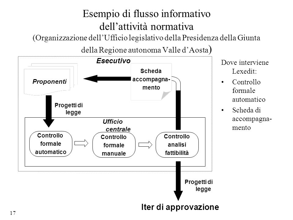 17 Esempio di flusso informativo dellattività normativa (Organizzazione dellUfficio legislativo della Presidenza della Giunta della Regione autonoma V