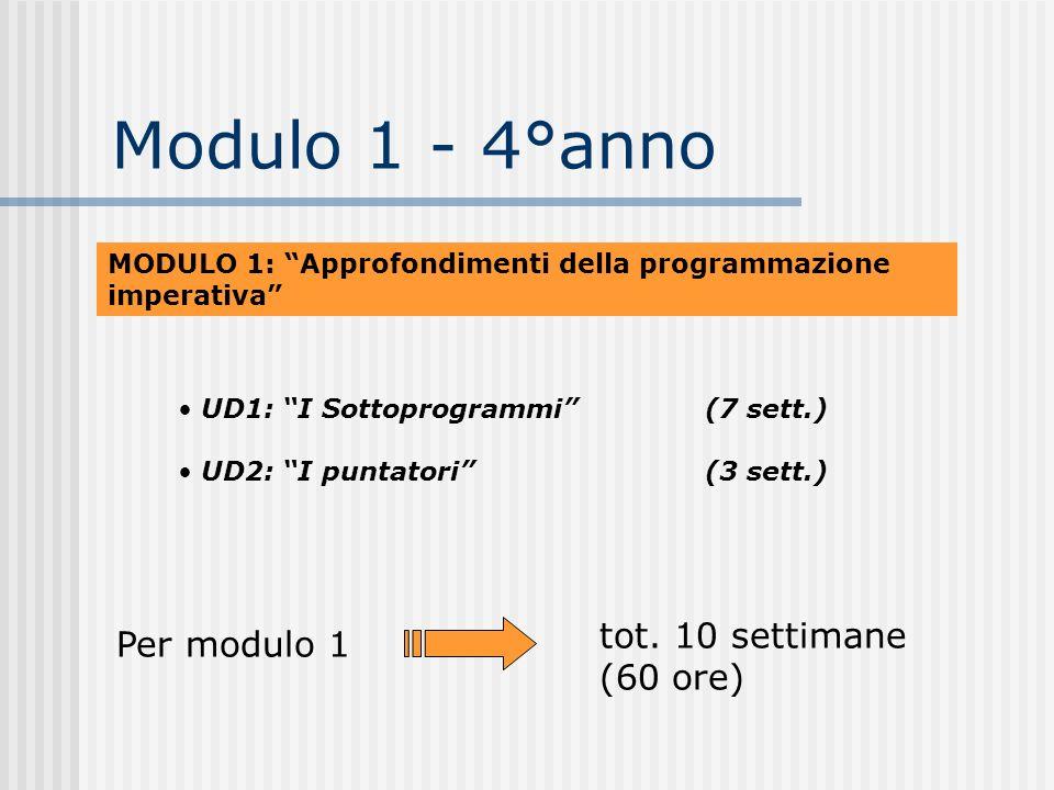 Modulo 1 - 4°anno MODULO 1: Approfondimenti della programmazione imperativa UD1: I Sottoprogrammi (7 sett.) UD2: I puntatori (3 sett.) tot. 10 settima